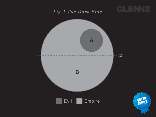 Have To Say That I Love This Death Star Venn Diagram
