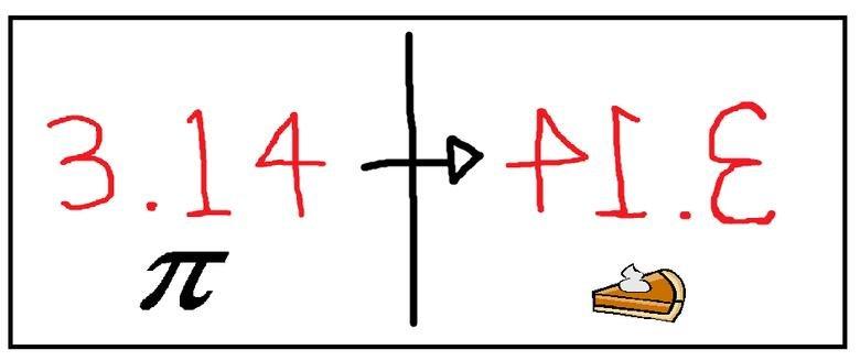 Mathematical term pi equal