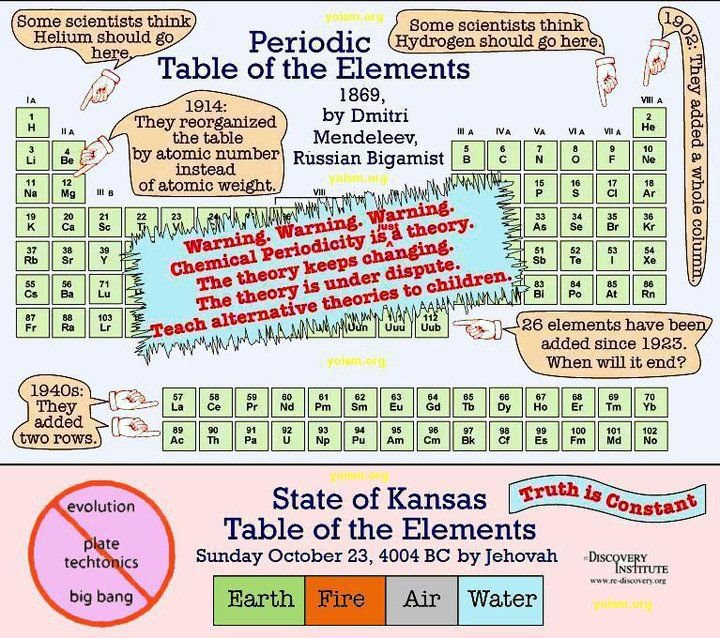 Kansas Periodic Table Of Elements A Comparison