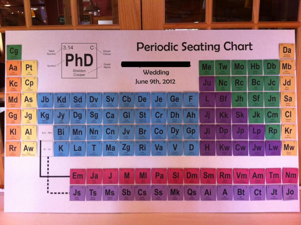 Wedding seating chart uses periodic table of elements motif awesome via ifls urtaz Gallery