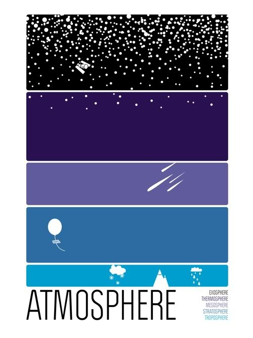 Posters showing the layers of the atmosphere, the ocean ...