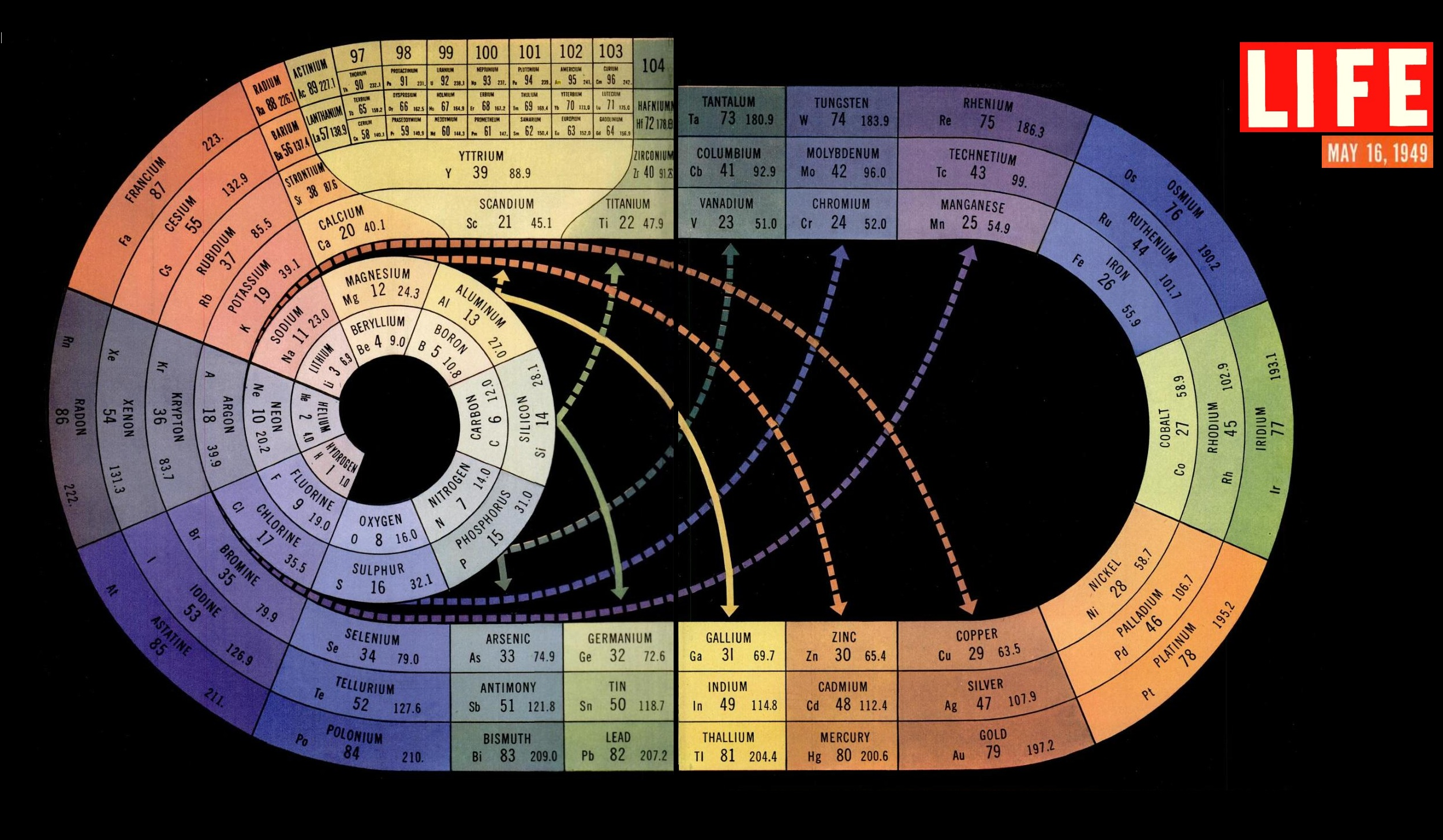 Chemistry this re imagining of the periodic table by life magazine is gorgeous gamestrikefo Image collections