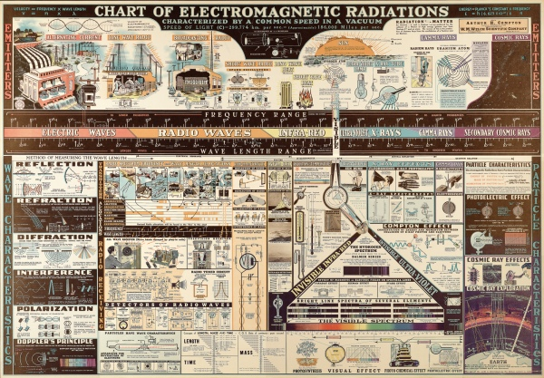 electromagneticchart