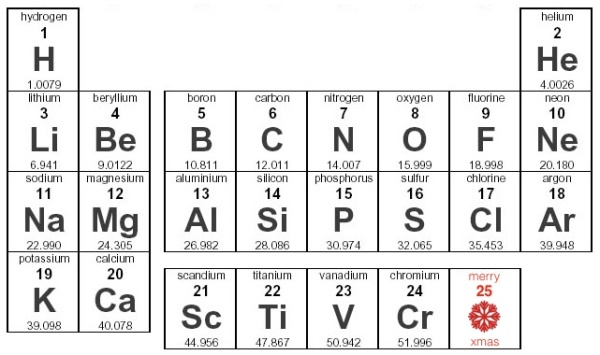Periodic Table Of Elements As Christmas Advent Calendar
