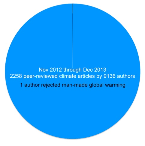Is global climate change man-made argumentative essay you